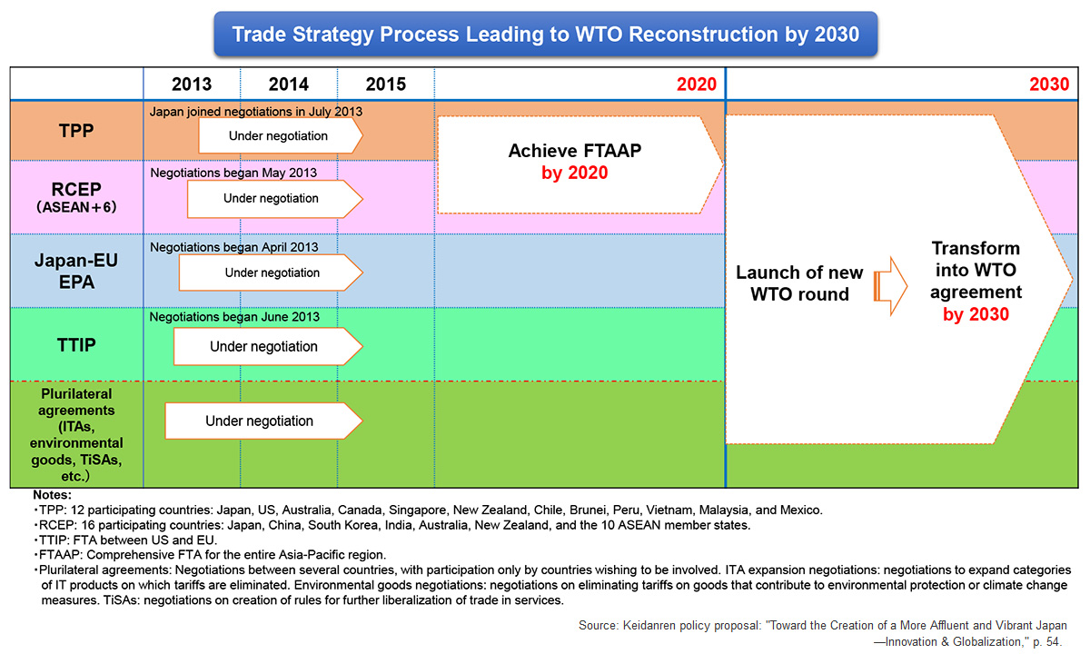 Call To Rebuild The Wto Multilateral Free Trade And Investment