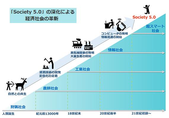 「Society 5.0」の深化による経済社会の革新